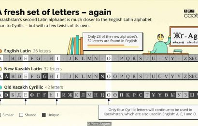Kazakhstan is changing the alphabet – what's the cost for this?